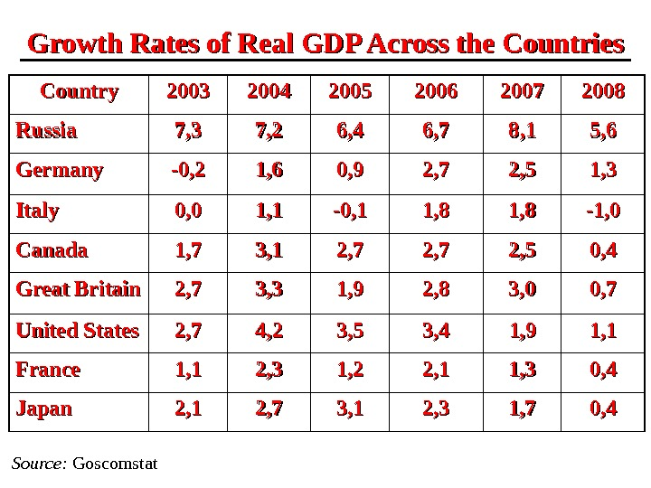 Growth Rates of Real GDP Across the Countries Source :  Goscomstat. Country 2003 2004 2005