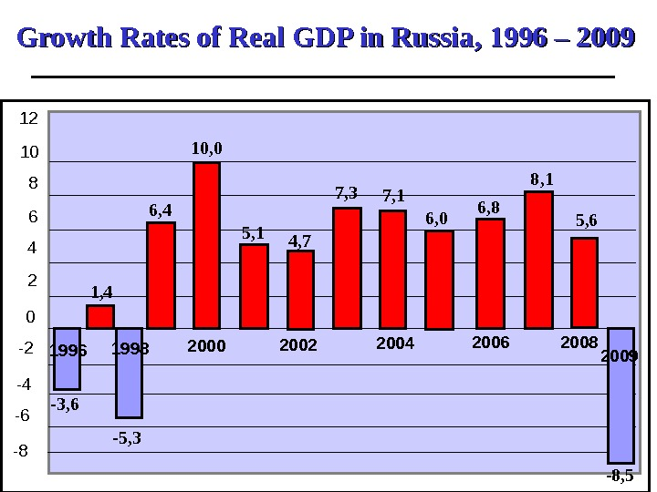 Growth Rates of Real GDP in Russia , 1996 – 200 99  -8 -6 -4