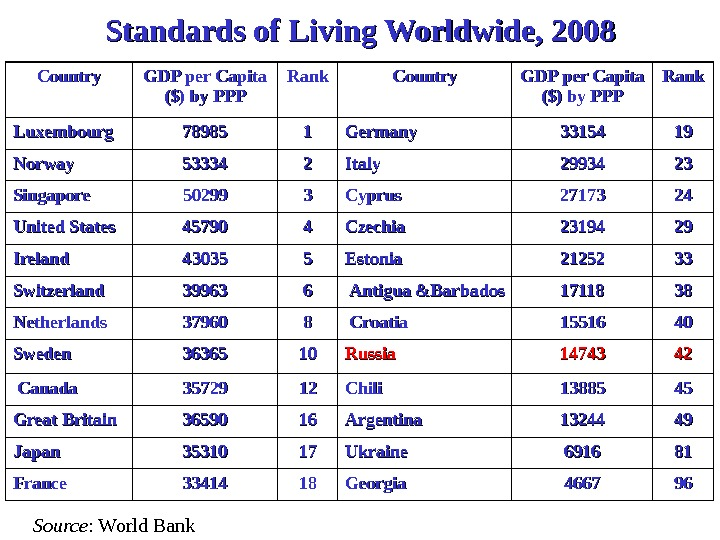Standards of Living Worldwide, 200 88 Country GDP per Capita  ($) by PPP($) by PPP
