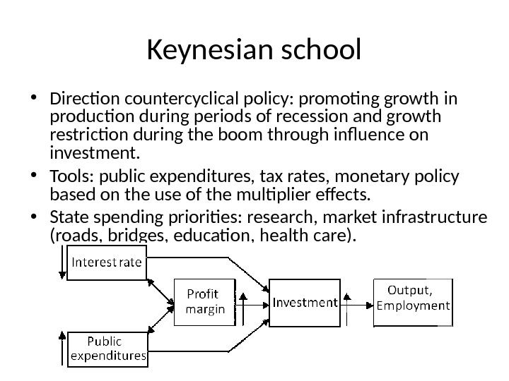 Keynesian school • Direction countercyclical policy: promoting growth in production during periods of recession and growth