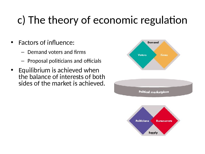 c) The theory of economic regulation • Factors of influence:  – Demand voters and firms