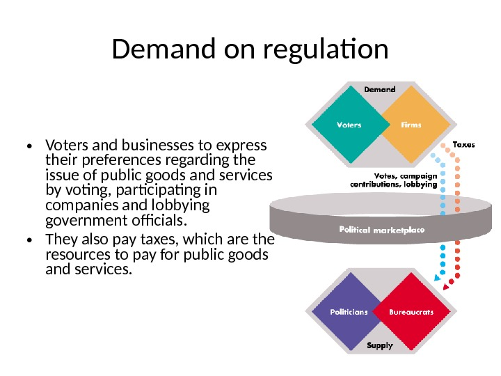 Demand on regulation • Voters and businesses to express their preferences regarding the issue of public