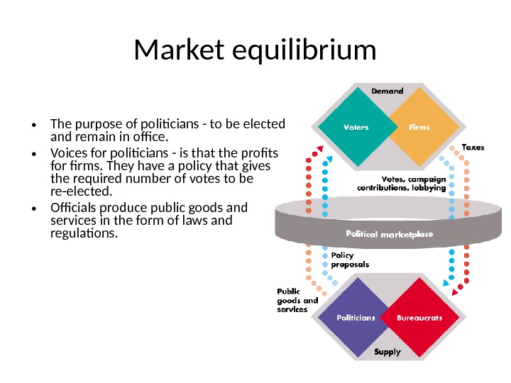 Market equilibrium • The purpose of politicians - to be elected and remain in office.
