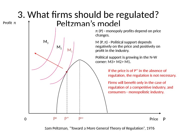3. What firms should be regulated?  Peltzman's model , РМ )Р( Copyright © 2004 South-Western