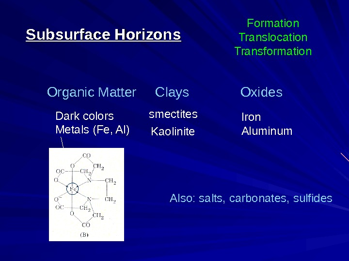 Organic Matter Clays  Oxides smectites. Subsurface Horizons Kaolinite Also: salts, carbonates, sulfides. Dark