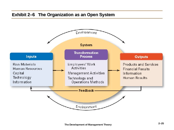 2– 25 Exhibit 2– 6 The Organization as an Open System The Development of Management Theory