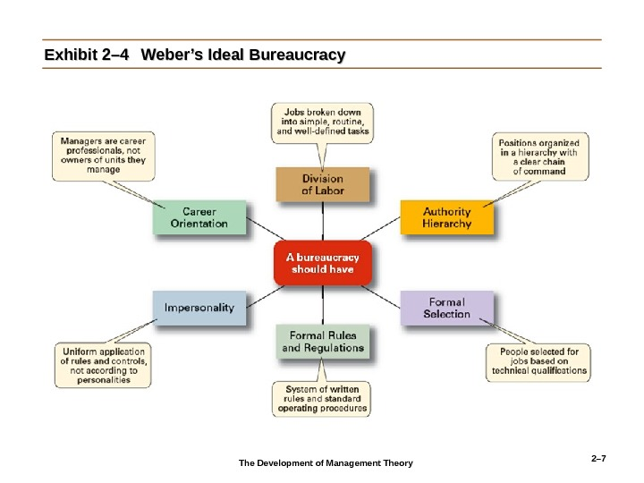 2– 7 Exhibit 2– 4 Weber's Ideal Bureaucracy The Development of Management Theory