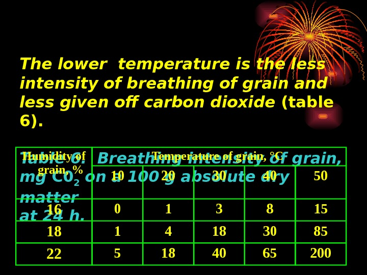 The lower temperature is the less intensity of breathing of grain and less given off