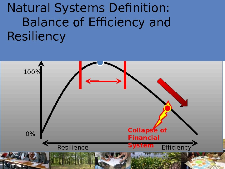 Sustainability Optimum Efficiency 100 0 Resilience Source: Lietaer, Ulanowicz, Goerner 2008 Natural Systems Definition: