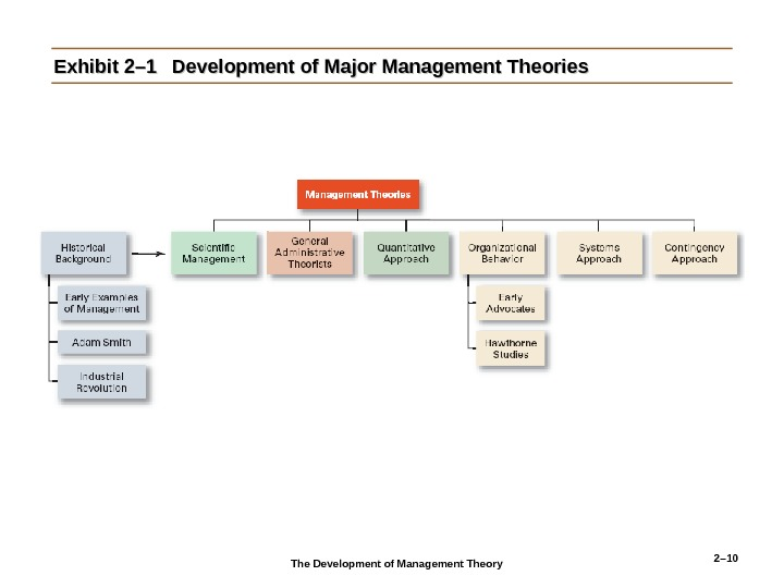 2– 10 Exhibit 2– 1 Development of Major Management Theories The Development of Management Theory