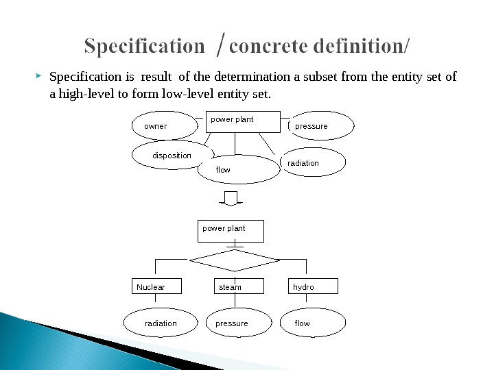 Specification is result of the determination a subset from the entity set of a high-level