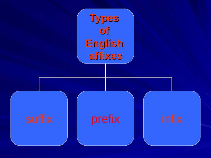 Types of of English affixes suffix prefix infix
