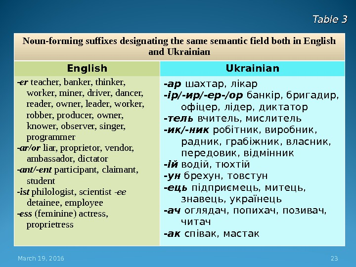 March 19, 2016 23 Noun-forming suffixes designating the same semantic field both in English and Ukrainian