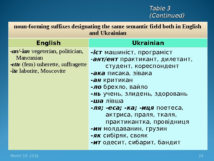 March 19, 2016 24 noun-forming suffixes designating the same semantic field both in English and Ukrainian