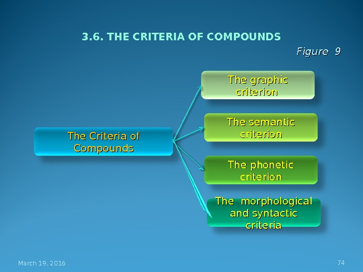 3. 6. THE CRITERIA OF COMPOUNDS Figure 9 March 19, 2016 74 The Criteria of Compounds