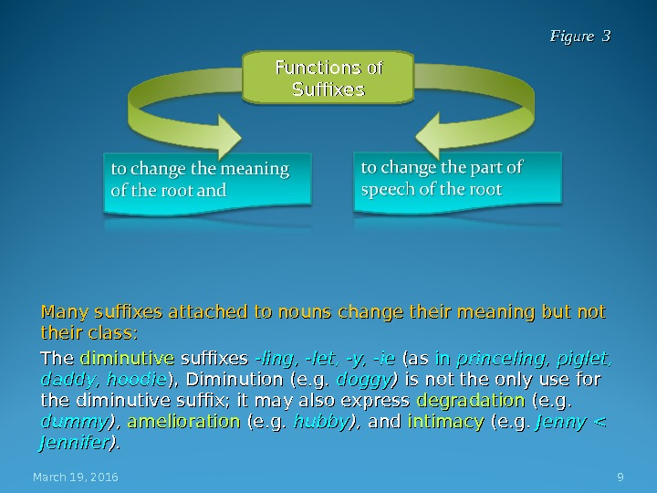Many suffixes attached to nouns change their meaning but not their class: The diminutive suffixes -ling,