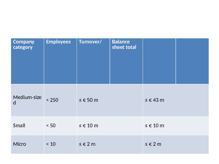 Company category Employees Turnover/ Balance sheet total Medium-size d  250 ≤ € 50 m ≤