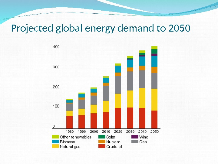 Projected global energy demand to 2050
