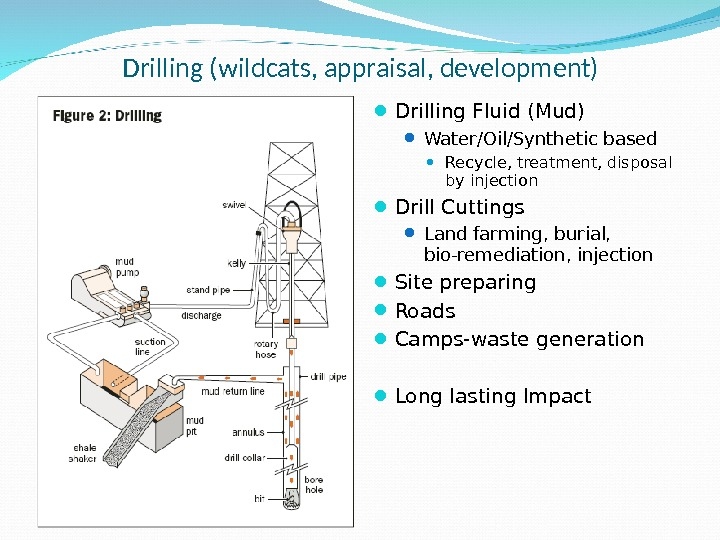 Drilling (wildcats, appraisal, development) Drilling Fluid (Mud) Water/Oil/Synthetic based Recycle, treatment, disposal by injection Drill Cuttings