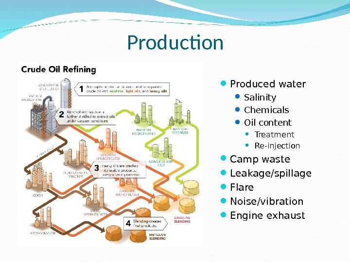Production Produced water Salinity Chemicals Oil content Treatment Re-injection Camp waste Leakage/spillage Flare Noise/vibration Engine exhaust