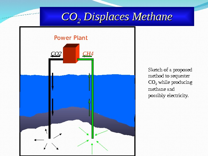 CO 2 CH 4 Power Plant COCO 22 Displaces Methane Sketch of a proposed method to