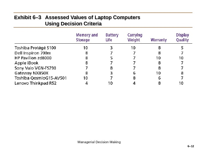 6– 12 Exhibit 6– 3 Assessed Values of Laptop Computers Using Decision Criteria Managerial Decision Making