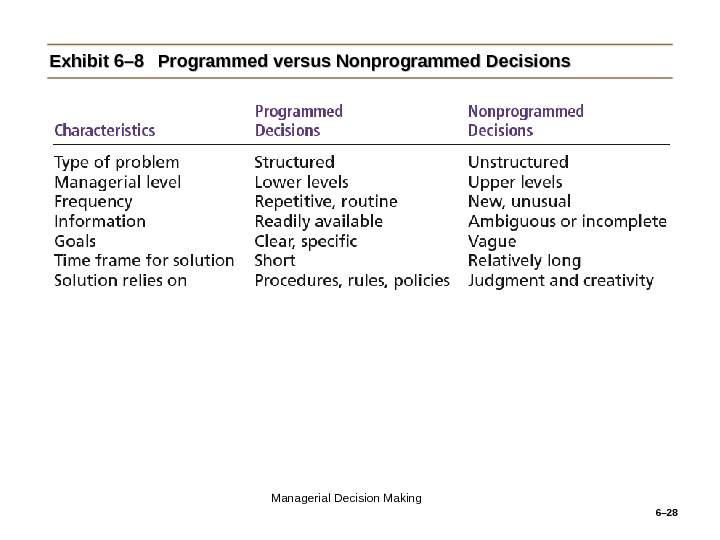 6– 28 Exhibit 6– 8 Programmed versus Nonprogrammed Decisions Managerial Decision Making