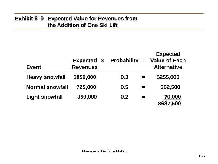 6– 30 Exhibit 6– 9 Expected Value for Revenues from the Addition of One Ski Lift