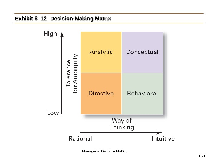 6– 36 Exhibit 6– 12 Decision-Making Matrix Managerial Decision Making