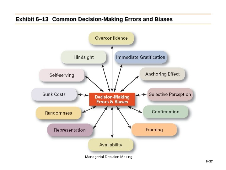6– 37 Exhibit 6– 13 Common Decision-Making Errors and Biases Managerial Decision Making