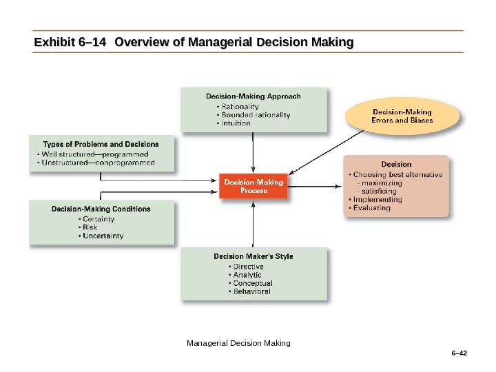 6– 42 Exhibit 6– 14 Overview of Managerial Decision Making