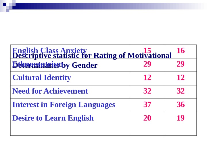 Descriptive statistic for Rating of Motivational Determinants by Gender. English Class Anxiety 15 16 Ethnocentrism 29