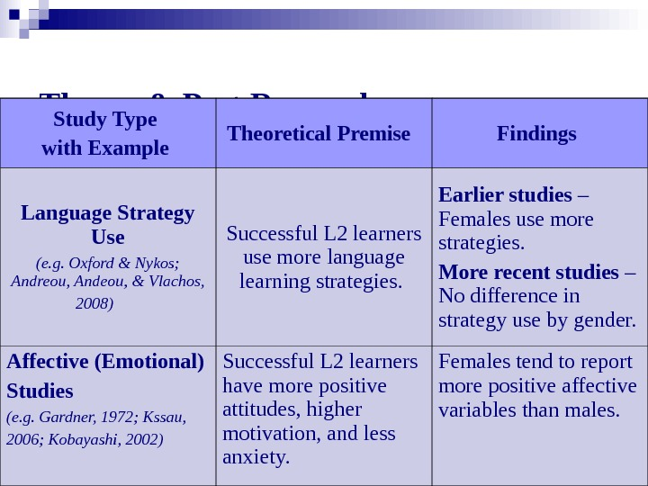 Theory & Past Research  Study Type with Example Theoretical Premise  Findings Language Strategy Use