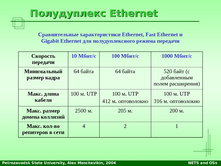 Petrozavodsk State University, Alex Moschevikin, 2004 NETS and OSs. Полудуплекс Ethernet Скорость передачи 10 Мбит/с 1000