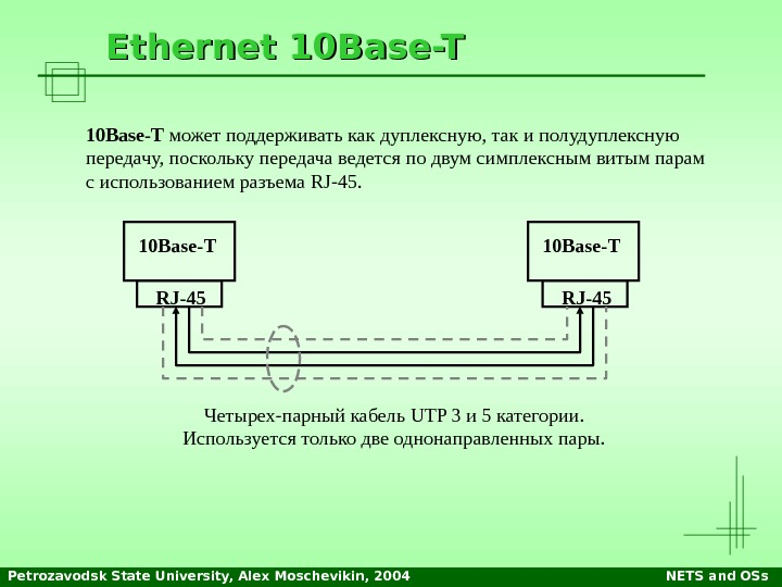 Petrozavodsk State University, Alex Moschevikin, 2004 NETS and OSs. Ethernet 10 10 Base-T 10 Base-T может