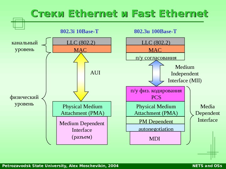 Petrozavodsk State University, Alex Moschevikin, 2004 NETS and OSs. Стеки Ethernet и и Fast Ethernet LLC