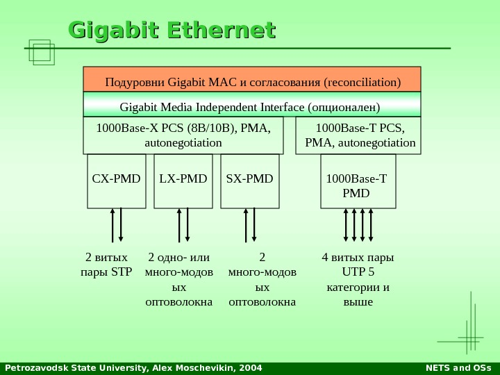 Petrozavodsk State University, Alex Moschevikin, 2004 NETS and OSs. Gigabit Ethernet Подуровни Gigabit MAC и согласования