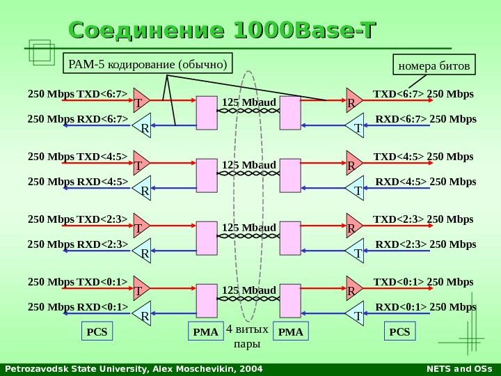 Petrozavodsk State University, Alex Moschevikin, 2004 NETS and OSs. Соединение 1000 Base-T 250 Mbps TXD6 :