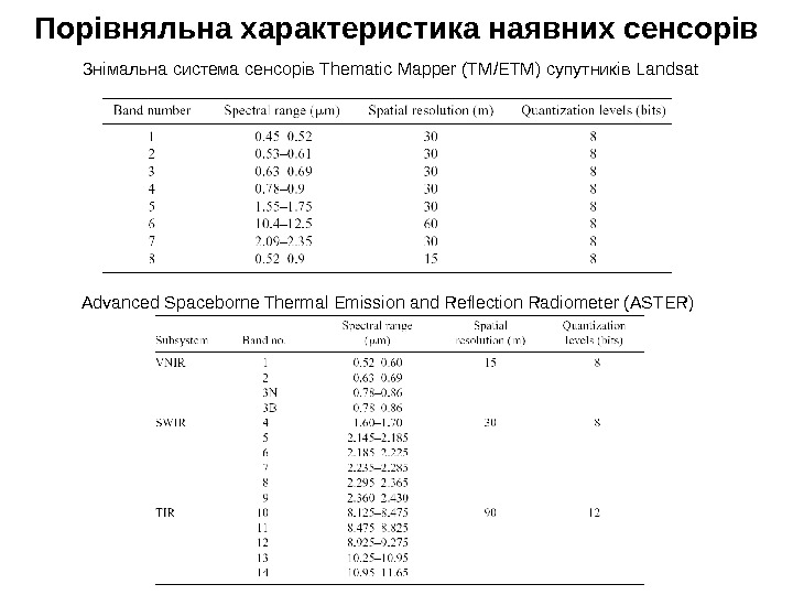 Advanced Spaceborne Thermal Emission and Reflection Radiometer (ASTER) Знімальна система сенсорів Thematic Mapper (TM/ETM)
