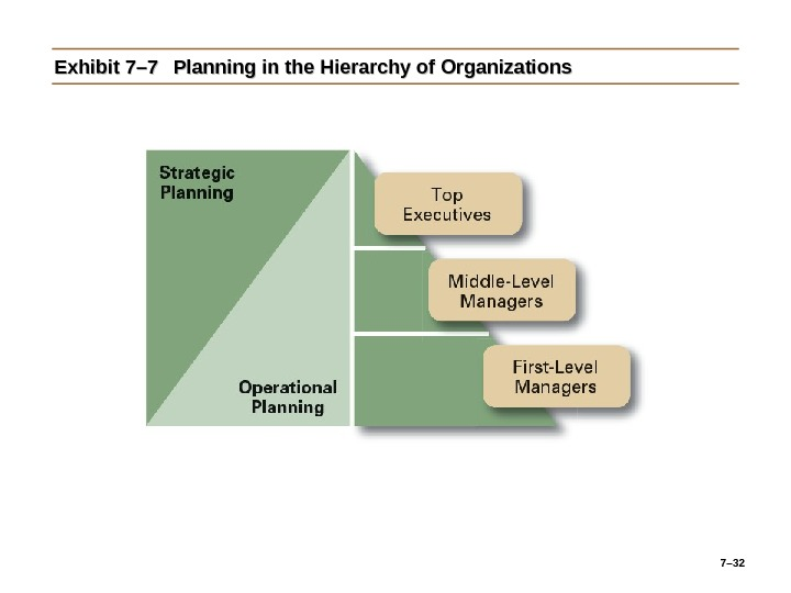 7– 32 Exhibit 7– 7 Planning in the Hierarchy of Organizations