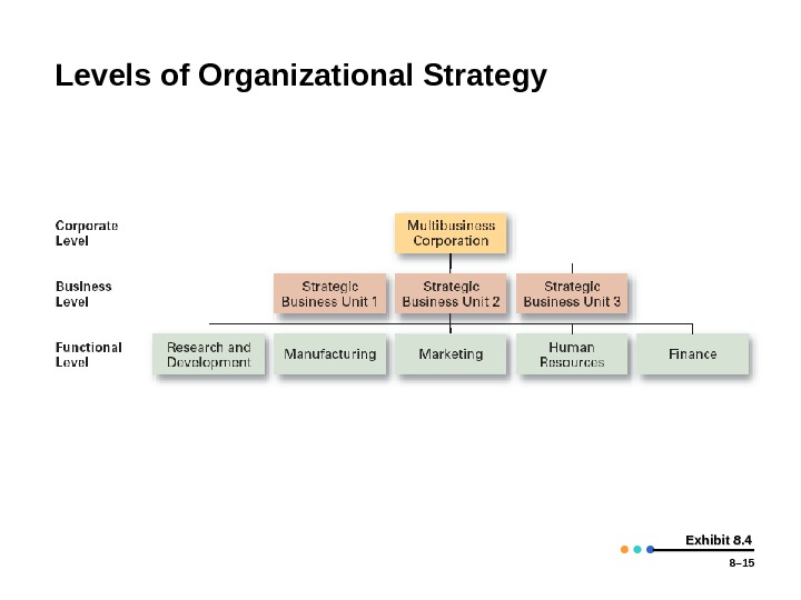 8– 15 Exhibit 8. 4 Levels of Organizational Strategy