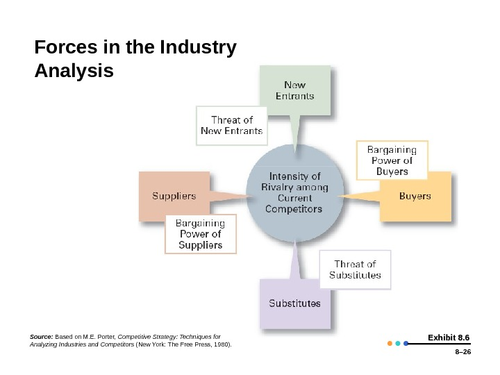 8– 26 Exhibit 8. 6 Forces in the Industry Analysis Source:  Based on M. E.