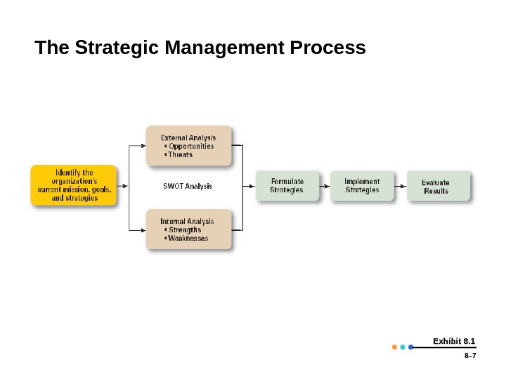 8– 7 Exhibit 8. 1 The Strategic Management Process