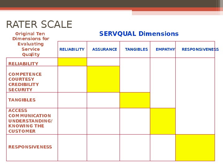 Original Ten Dimensions for Evaluating Service Quality RELIABILITY COMPETENCE COURTESY CREDIBILITY SECURITY TANGIBLES ACCESS COMMUNICATION UNDERSTANDING/
