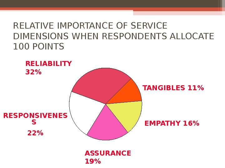 RELATIVE IMPORTANCE OF SERVICE DIMENSIONS WHEN RESPONDENTS ALLOCATE 100 POINTS TANGIBLES 11 EMPATHY 16RELIABILITY 32 ASSURANCE
