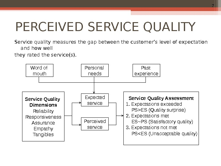 7 PERCEIVED SERVICE QUALITY Service quality measures the gap between the customer's level of expectation and