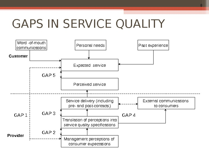 8 GAPS IN SERVICE QUALITY  Word -of-mouth communications Personal needs Past experience Expected service External