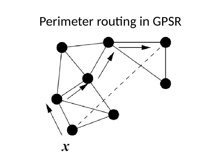 Perimeter routing in GPSR