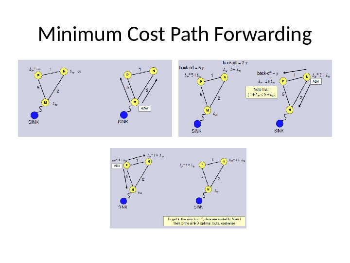 Minimum Cost Path Forwarding