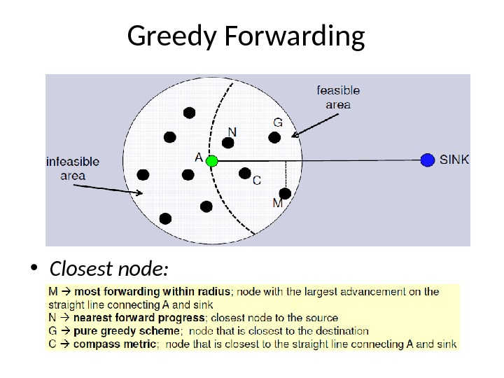 Greedy Forwarding • Closest node: